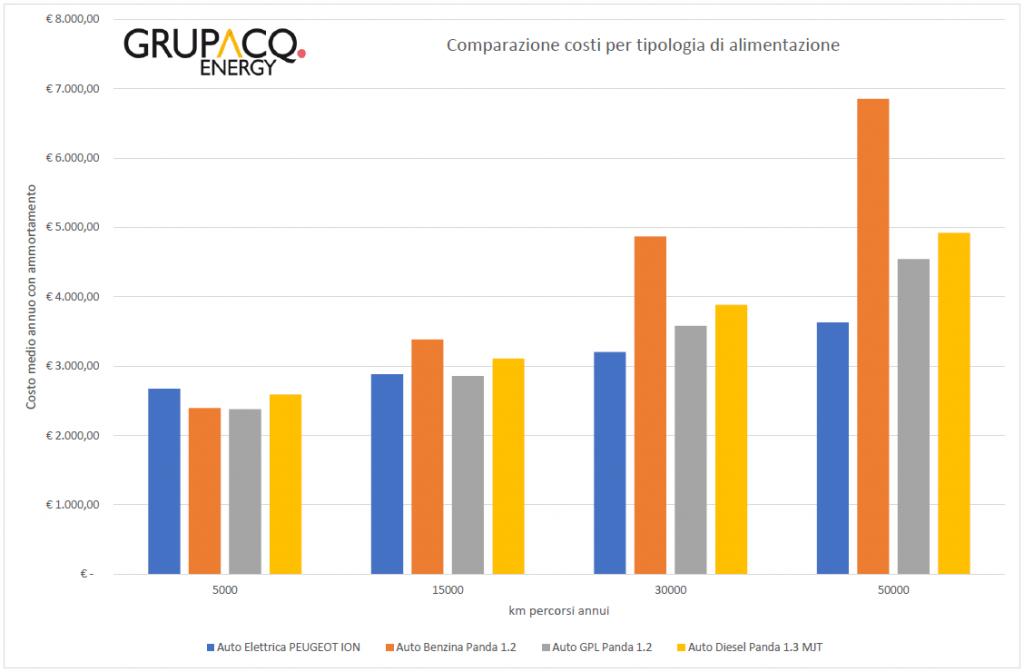 grafico_confronto_auto_elettrica_18k€